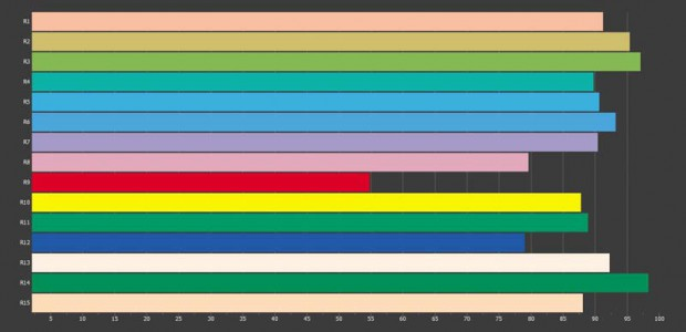 Le diagramme chromatique à barres représente la qualité du rendu pour chaque couleur de test. Les LED à lumière blanche y affichent souvent une faiblesse marquée pour les rouges (valeur R9).