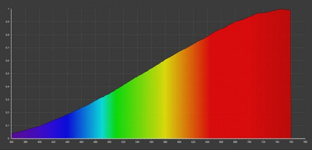 Light spectrum of a halogen lamp – continuous rise to red.